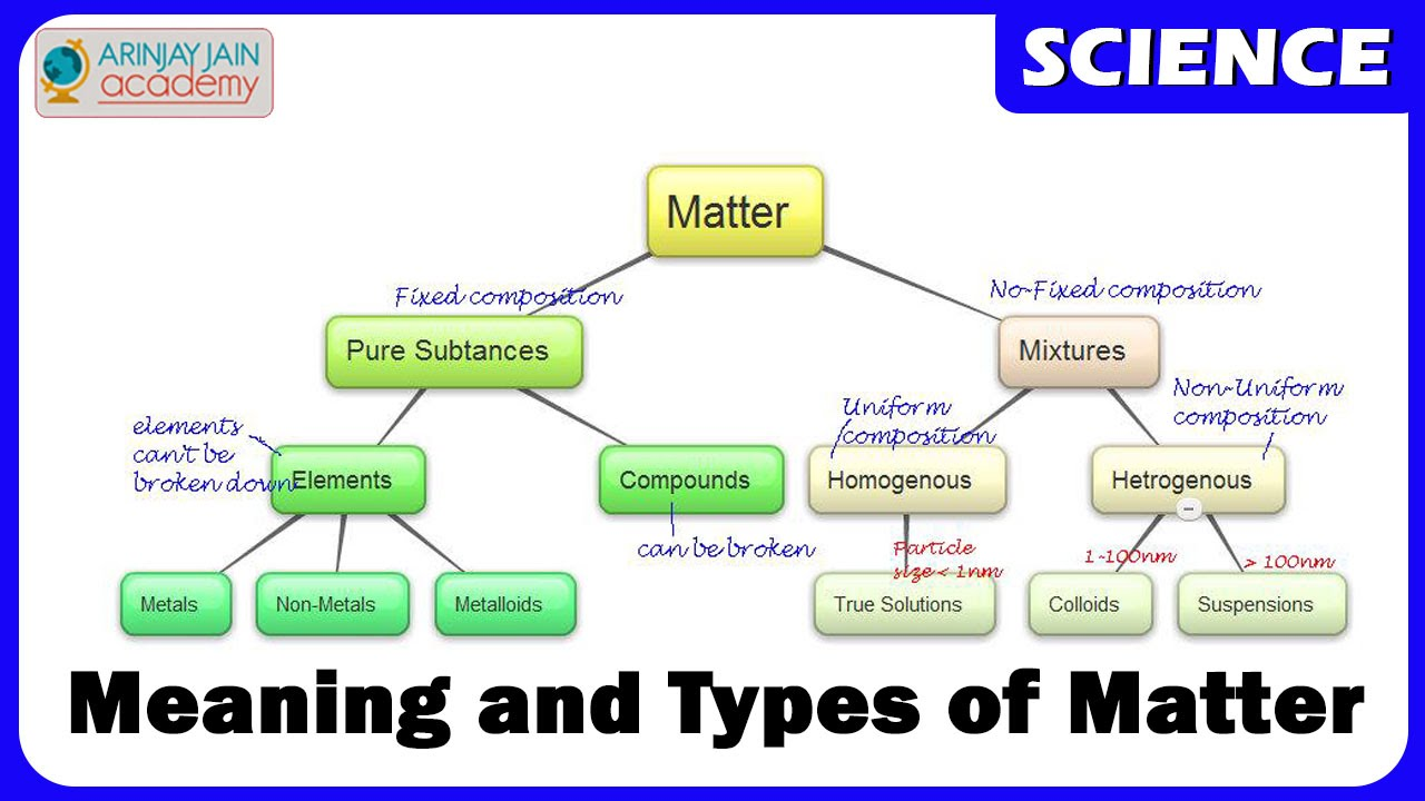chemistry matter types meaning basics states class crow academy