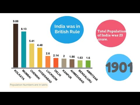 TOP 10 largest Indian cities by Population from 1901 Census Growth Comparison-History-Biggest Cities
