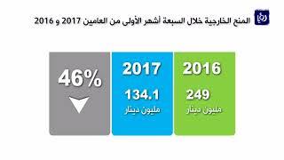 المالية.. ارتفاع عجز الموازنة العامة خلال 7 أشهر من العام الحالي - (29-8-2017)