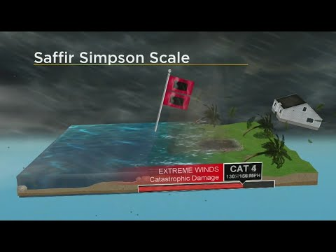 Saffir Simpson Scale Explained
