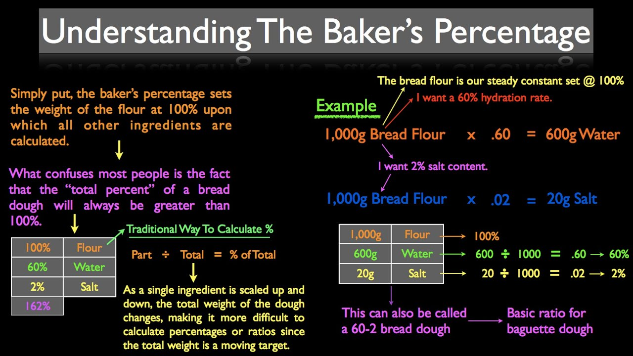 What Is The Bakers Percentage