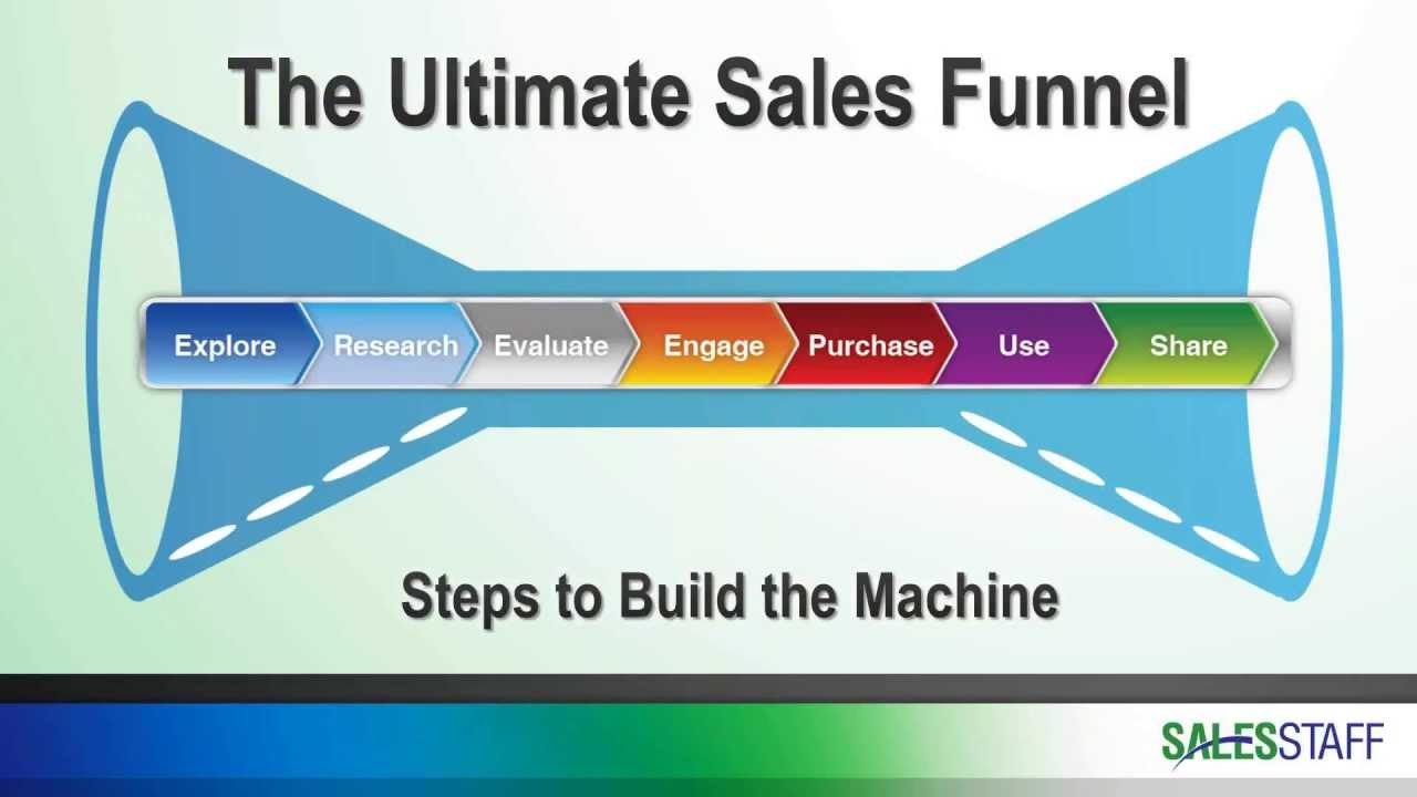 The Ultimate B2B Sales Funnel – How to Build the Machine - YouTube