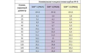 Размеры полиэтиленовых (ПНД) труб(, 2015-06-15T10:35:21.000Z)