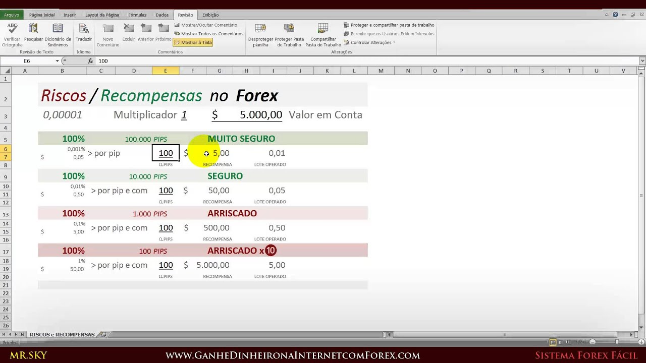 Forex automatizado