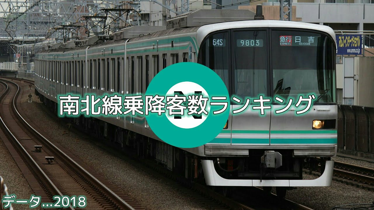 東京メトロ南北線乗降客数ランキング