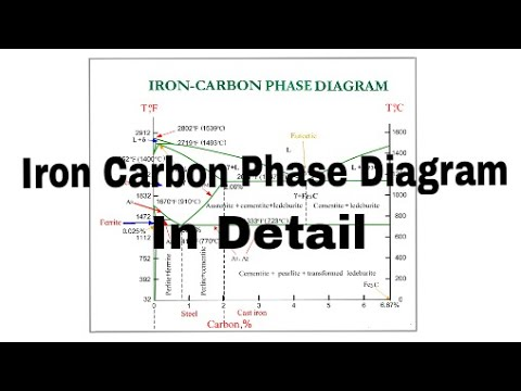 Iron carbon phase diagram explanation in detail iron carbide phase iron carbon phase diagram explanation in detail iron carbide phase diagram engineering materials ccuart Image collections