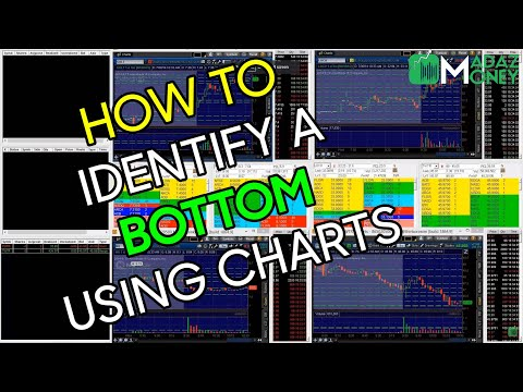 How to Identify a Bottom / Bounce on a Stock Using Chart Patterns - $TWTR Example 7/30/14