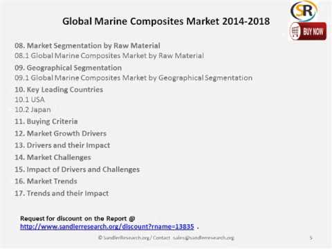 Global Marine Composites Market 2014 2018