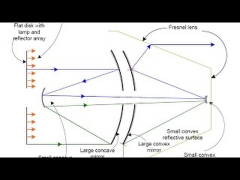 SUN SIMULATOR WITH FRESNEL LENSES A PHYSICIST'S THOUGHTS - 2