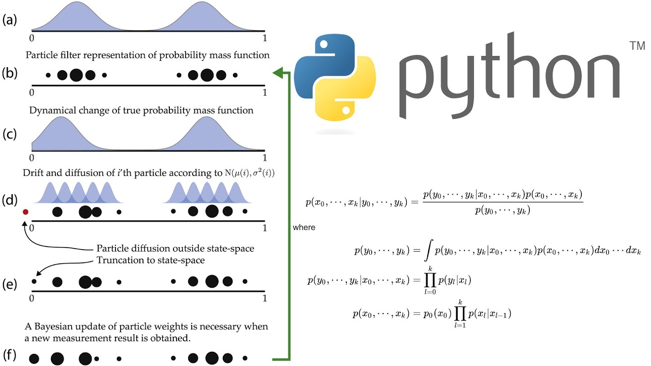 Parcticle Filter Explained With Python Code From Scratch - Robotics