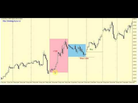 +120% за 12 мес — Стратегия «TR-Gold» для XAU/USD (золото) на скользящей средней
