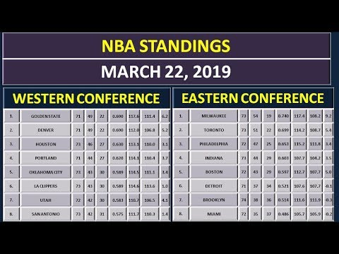 NBA Scores & NBA Standings on March 22, 2019 thumbnail