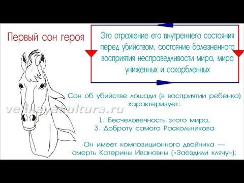 """Роль снов Раскольникова в романе """"Преступление и наказание"""""""