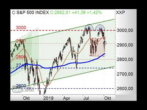 S&P500 - Neues Gap! - Chart Flash 07.10.2019