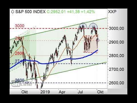 S&P500 - Neues Gap! - Chart Flash 07.10.2019