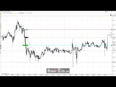 Price Action Trading The Gold Futures Resistance Zone; SchoolOfTrade.com