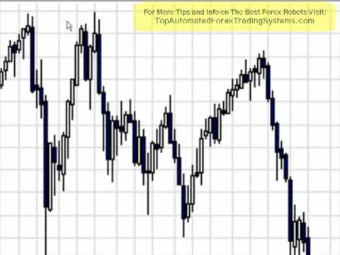 FREE Forex Trading Tips Pivot Point & Price Action Strategies - YouTube