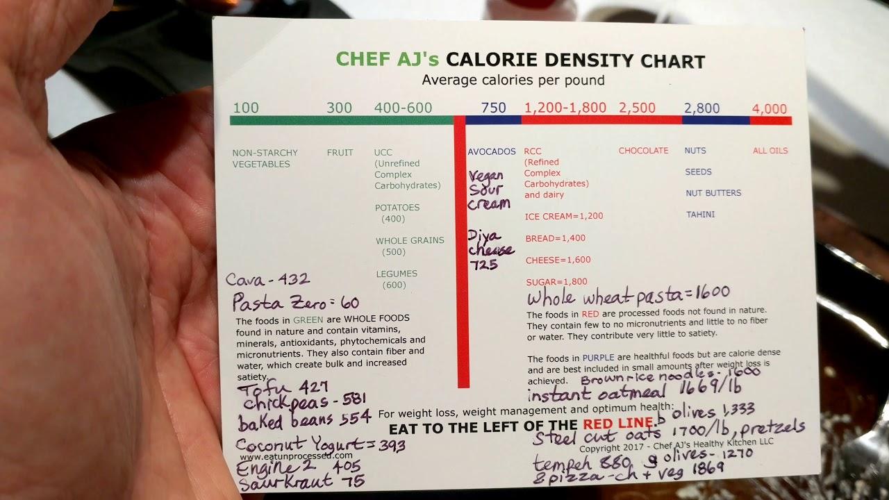 Aplantbaseddiet also chef aj   calorie density chart explained youtube rh