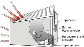 Обогреватель воздуха конвектор Saturn ST-HT0466(, 2014-09-28T16:39:13.000Z)