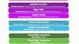 The 9 Levels Of Consciousness - Part 1