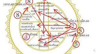 โหรฟองสนาน-ลัคนาสิงห์-ระหว่าง-10-กย-63-9-พย-64-โชคใหญ่