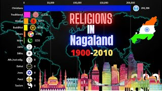 Religions in Nagaland 1900-2010
