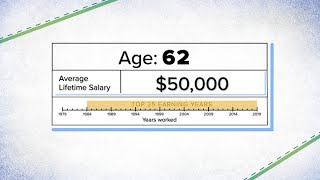 How Social Security Benefits Are Calculated On A $50,000 Salary