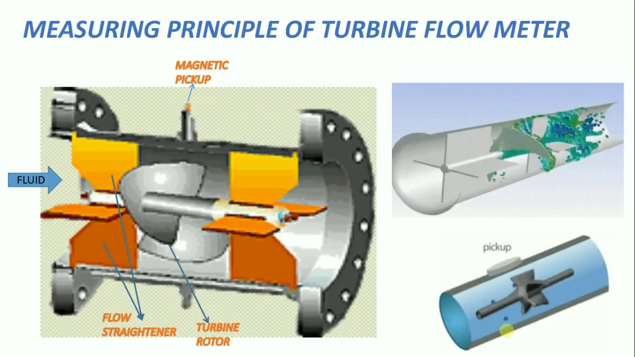 measuring or working principle of turbine flow meter [ 1280 x 720 Pixel ]