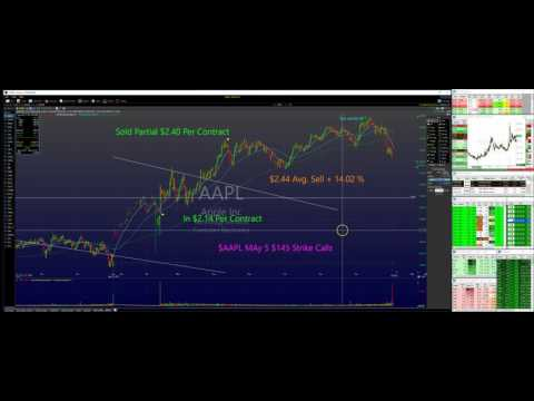 143.53 % ROI Day Trading Stock Options With AMG Trading