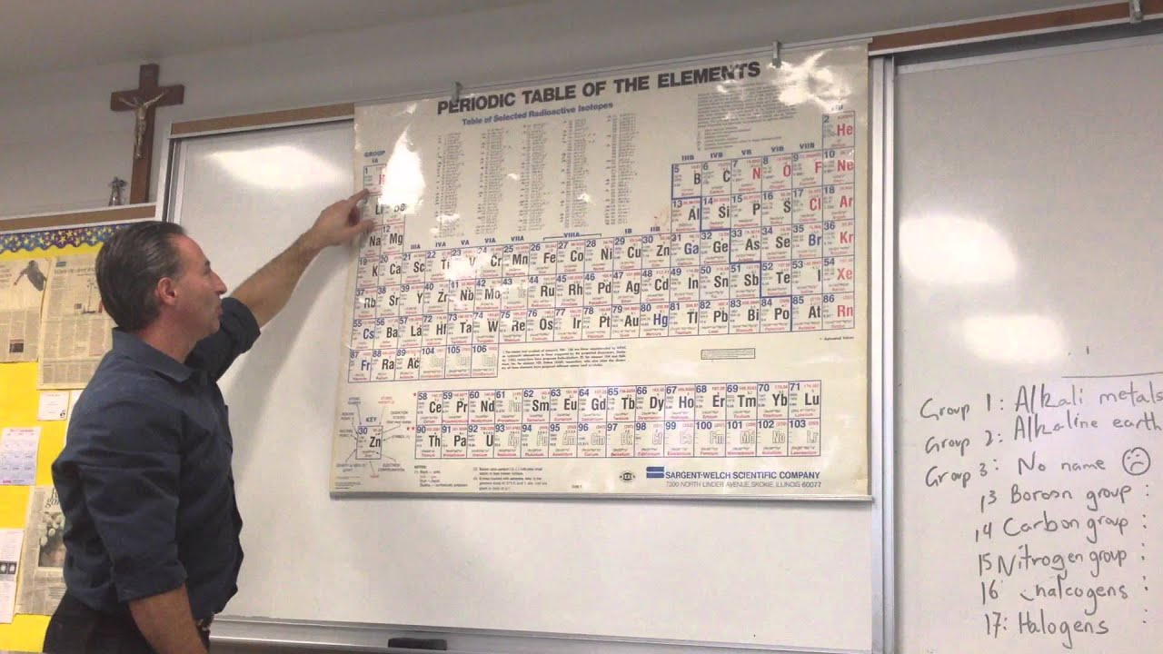 How to memorize the periodic table easily youtube gamestrikefo Image collections