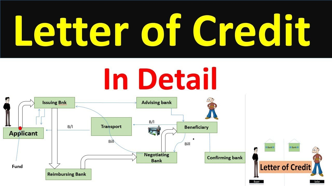 letter of credit from bank letter of credit lc letter of credit lc letter of 22948 | maxresdefault