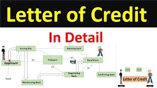 Letter of Credit  | LC-Letter of Credit | LC | letter of credit meaning | letter of credit in Detail