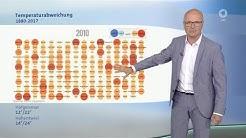 Klimawandel von 1880 bis 2017  -  Wetter vor acht -  ARD 28.08.2018