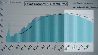 COVID-19 death rate declining in Texas
