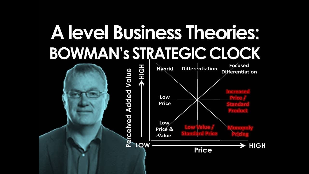 cliff bowman strategic clock Strategic position according to the cliff bowman strategic clock, iphone is based at the 4th option of strategic clock implementing a broad differentiation strategy the price of iphone is higher than other competitors, but it offered good quality, high-technology and customer service, due to the attractive operating system, obtains large.
