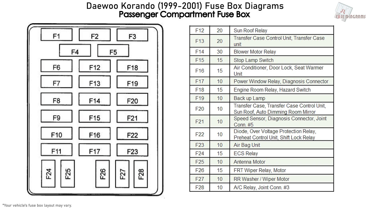 Daewoo Korando  1999-2001  Fuse Box Diagrams