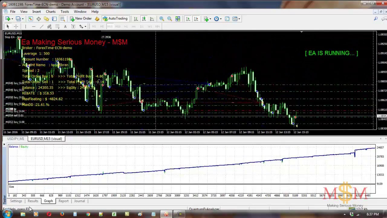 strategi trading forex hari yang bekerja
