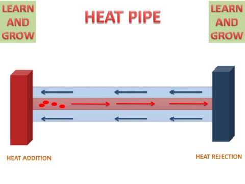 LEARN AND GROW !! HEAT PIPE (WORKING AND ANIMATION ) !
