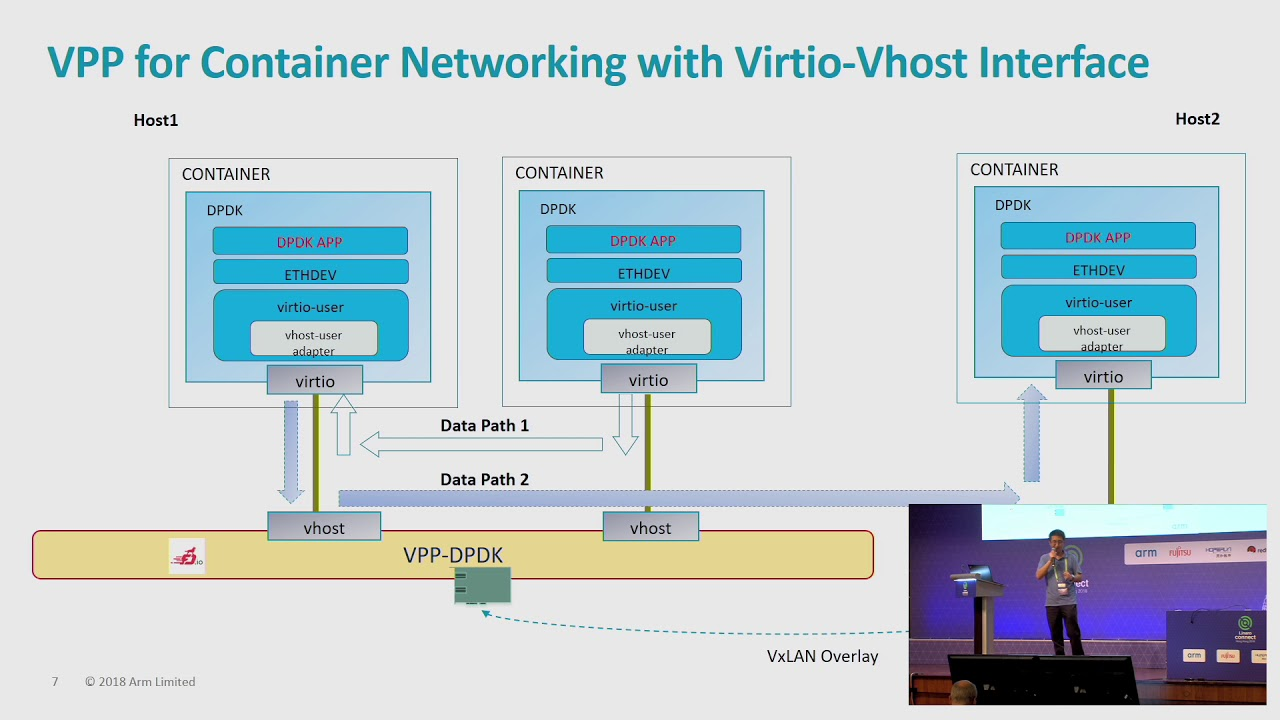 HKG18-121 - Empowering container-based NFVi with VPP on Arm