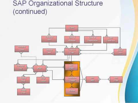 sap fi organization structure youtube rh youtube com sap mm organizational structure diagram sap mm organizational structure diagram