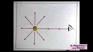 Reflection -1(a)  Physics Video Lecture