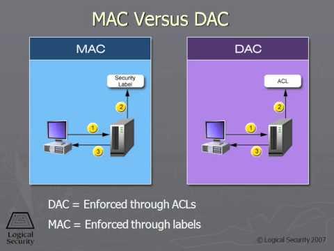 223 MAC versus DAC - YouTube