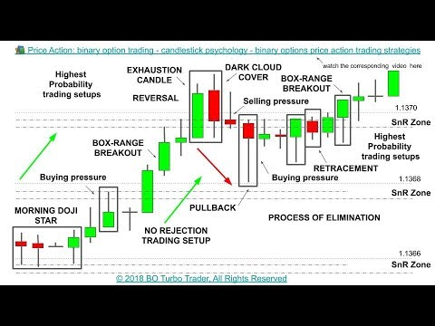 How to use price action in binary options