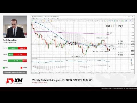 Weekly Technical Analysis: 08/10/2018 - EURUSD, GBPJPY, AUDUSD