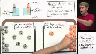 Galvanic Cells (Voltaic Cells)