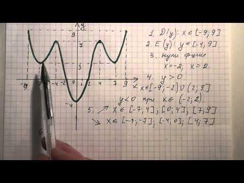 Как найти свойства функции по графику