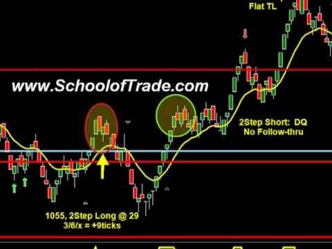 Identify the best trades with this simple technique;  Crude Oil Futures, Gold Futures