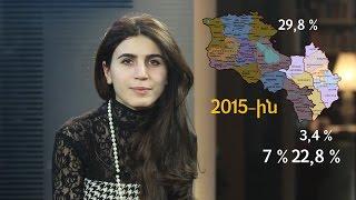 Աղքատությունը Հայաստանի մարզերում և Արցախում
