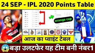 IPL 2020 Point Table :  IPL Point Table 2020 24 September || IPL 2020 Points Table Today