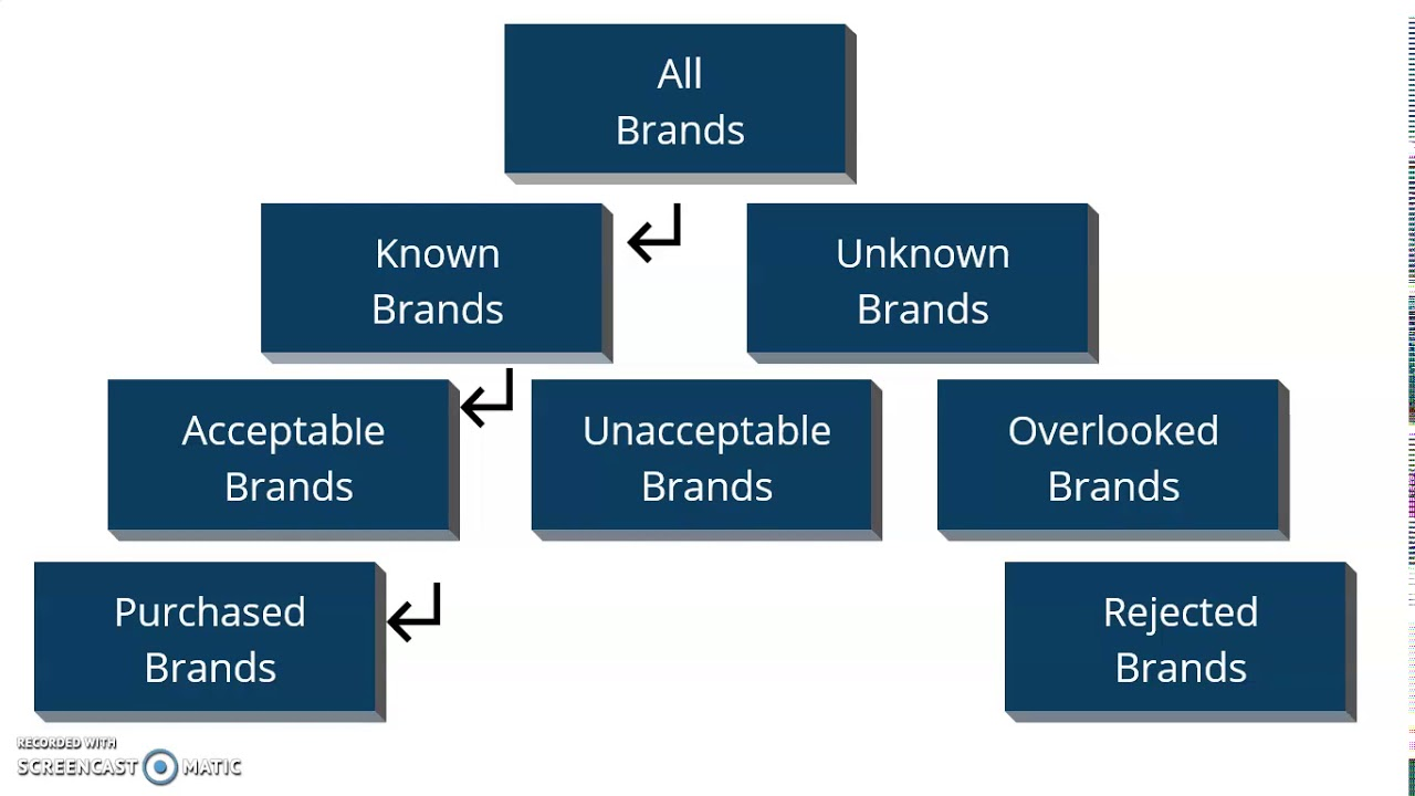 The Evoked Set Model. Become the Brand Customers Choose.